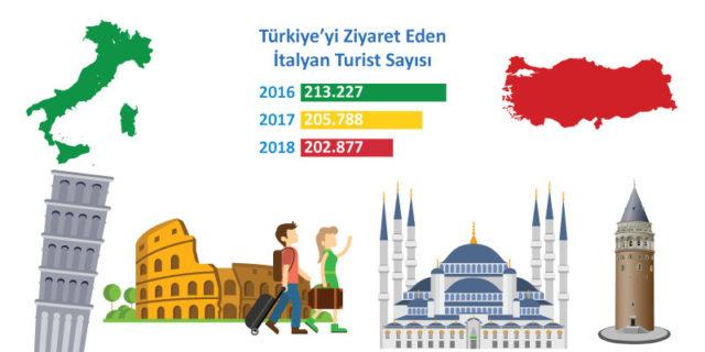 Türkiyeye turizm geliri