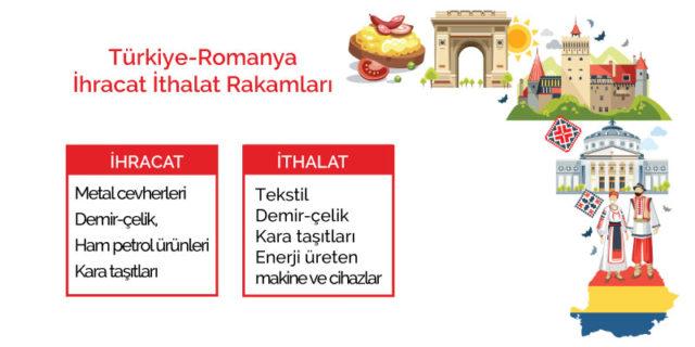 Romanya İhracat