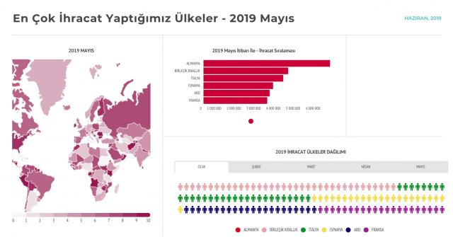en çok ihracat yaptığımız ülkeler 2019